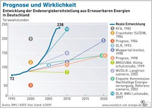 Renewables have grown in Germany faster than all forecasts.