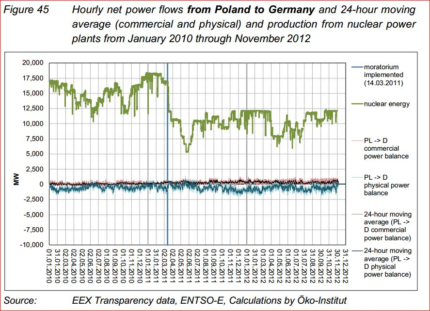 The power flows between Germany and Poland. Source: Öko-Institut