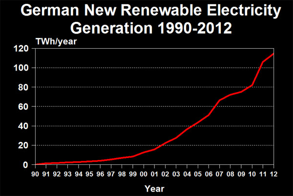German New Renewable Generation 1990-2012