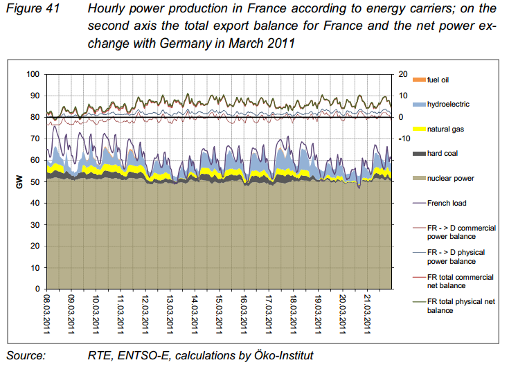 It is hard to tell from this chart of French power production which day Germany switched off eight of its 17 nuclear reactors on. Tipp: the nuclear disaster at Fukushima occurred on March 11.