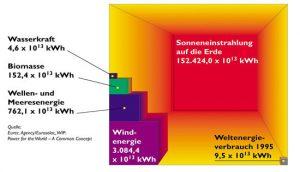 Source: Ralf Bischof, Bundesverband Windenergie (BWE)