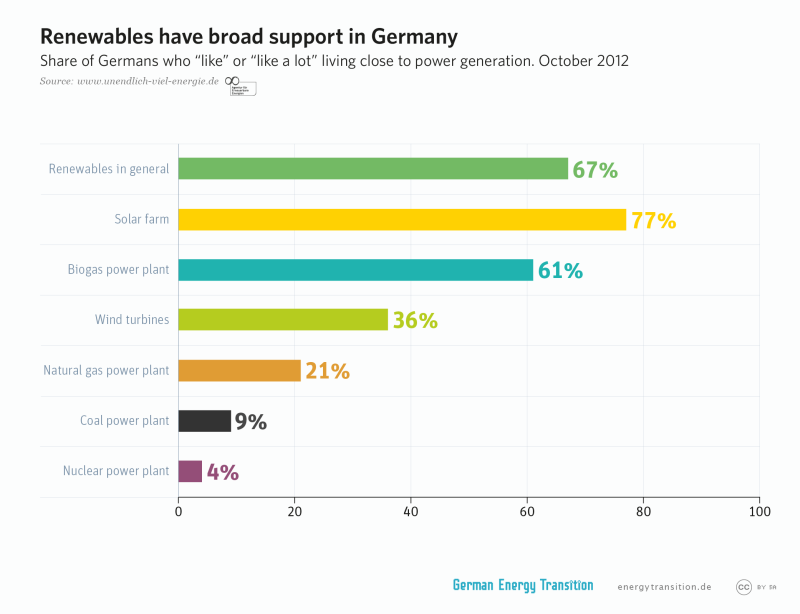 Renewables enjoy broad support in Germany.