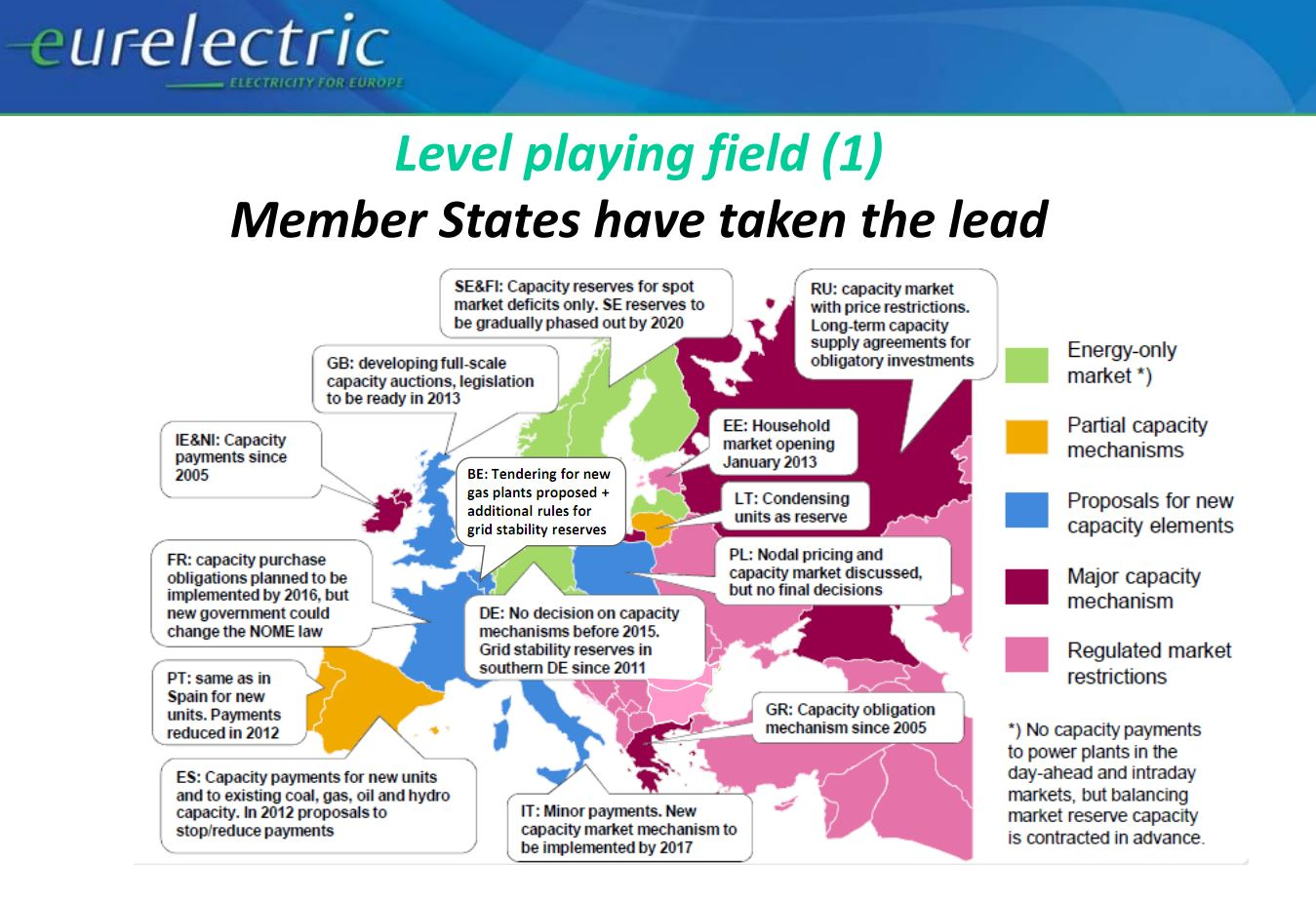 Capacity Markets in Europe