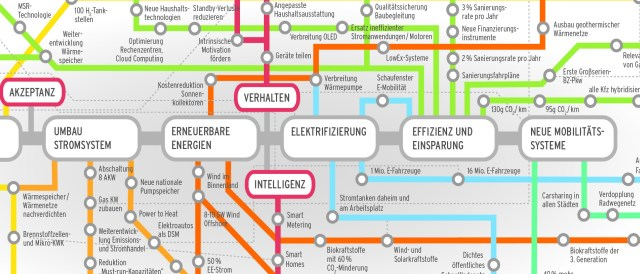 Energiewende Roadmap