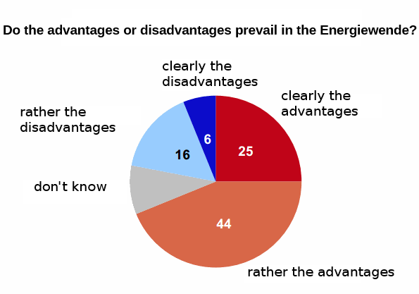 69% of Germans say the benefits of the energy transition outweigh the drawbacks. (Graph by VZBV)