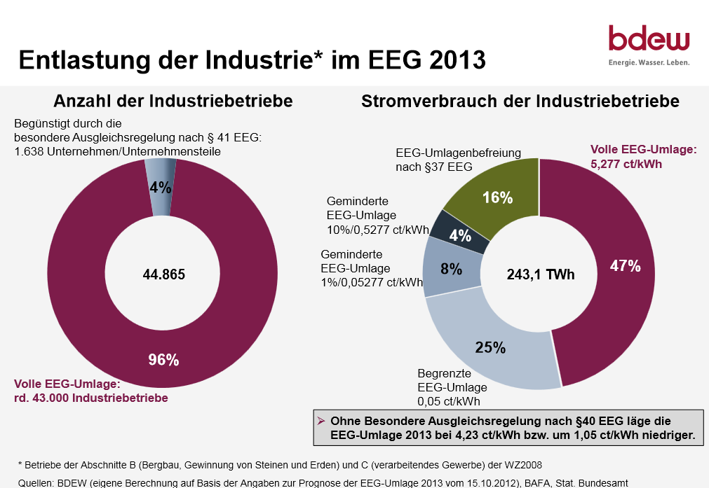 Entlastung der Industrie im EEG 2013