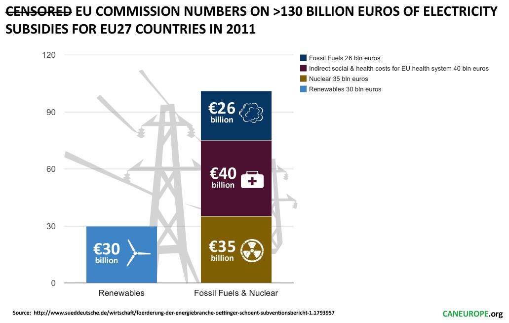 Fuel Subsidies