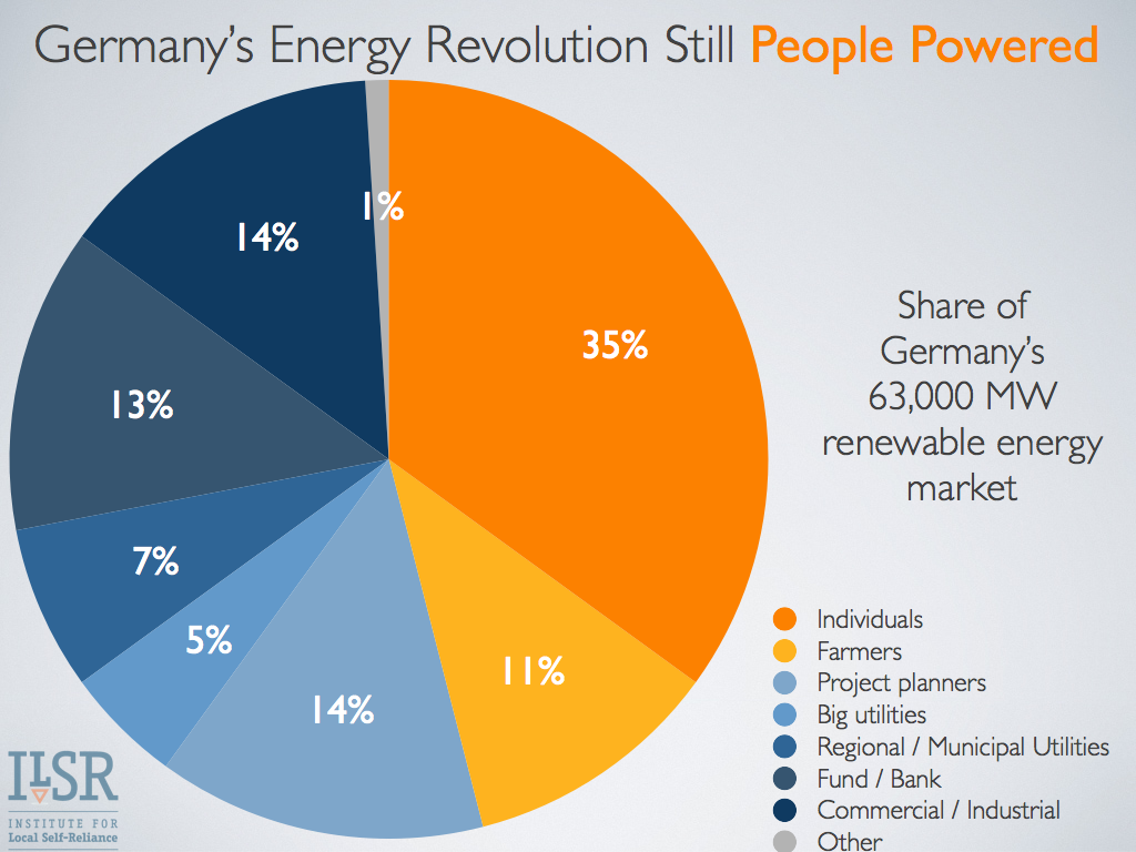Ownership of Germany's Renewable Energy Capacity