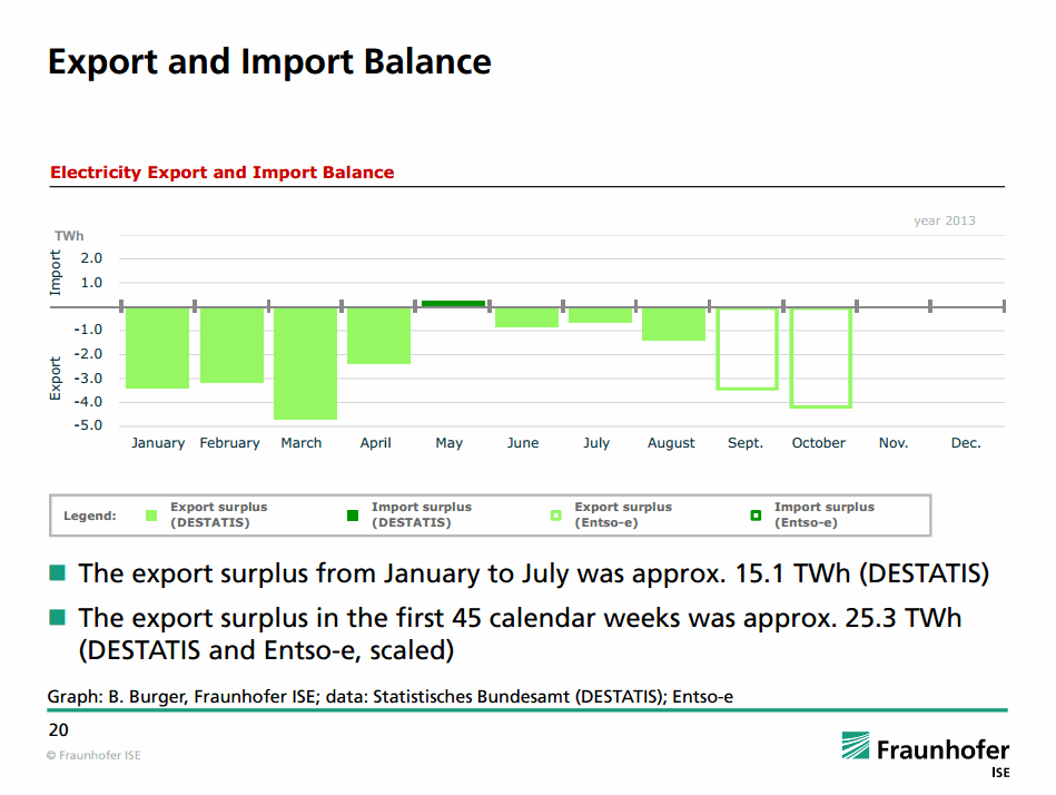 Export and Important Balance 2013