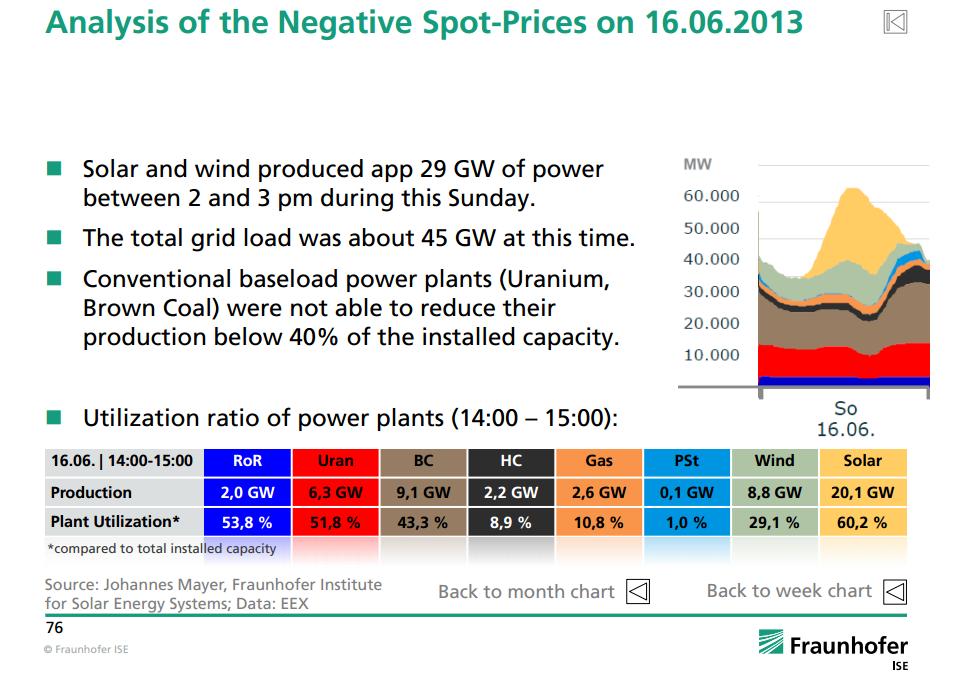 Negative Spot prices in June 2013