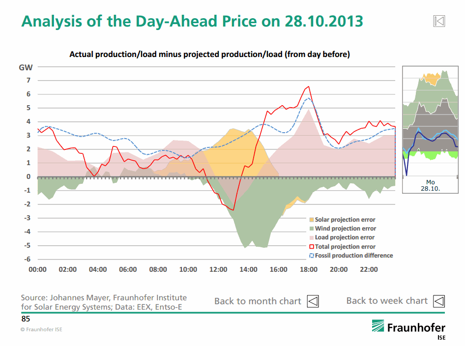 Analysis of the Day-Ahead Price on 28.10.2013