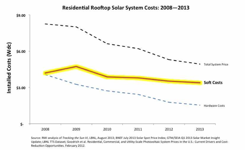 Residential Rooftop Solar Cost