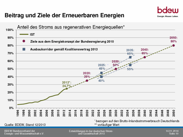 German Renewable Goals until 2050