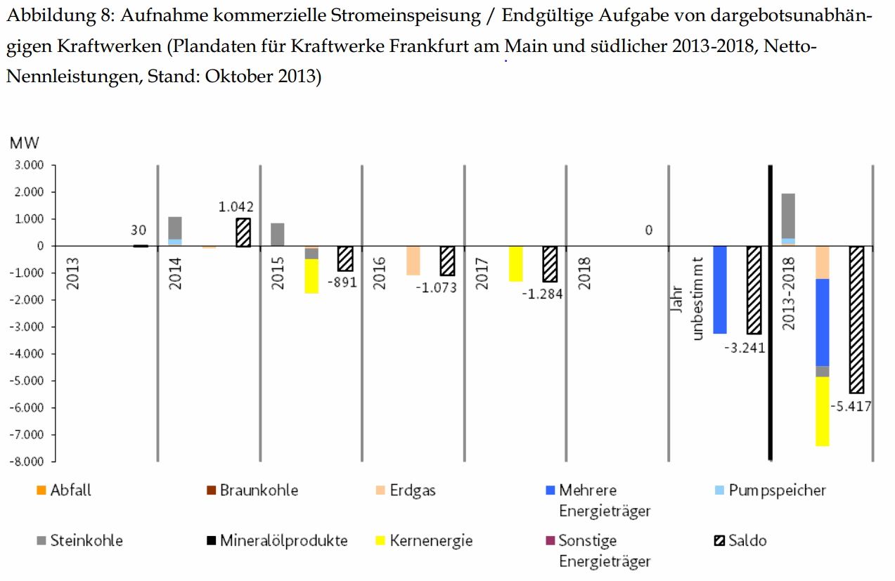 Changes in Capacity in Southern Germany