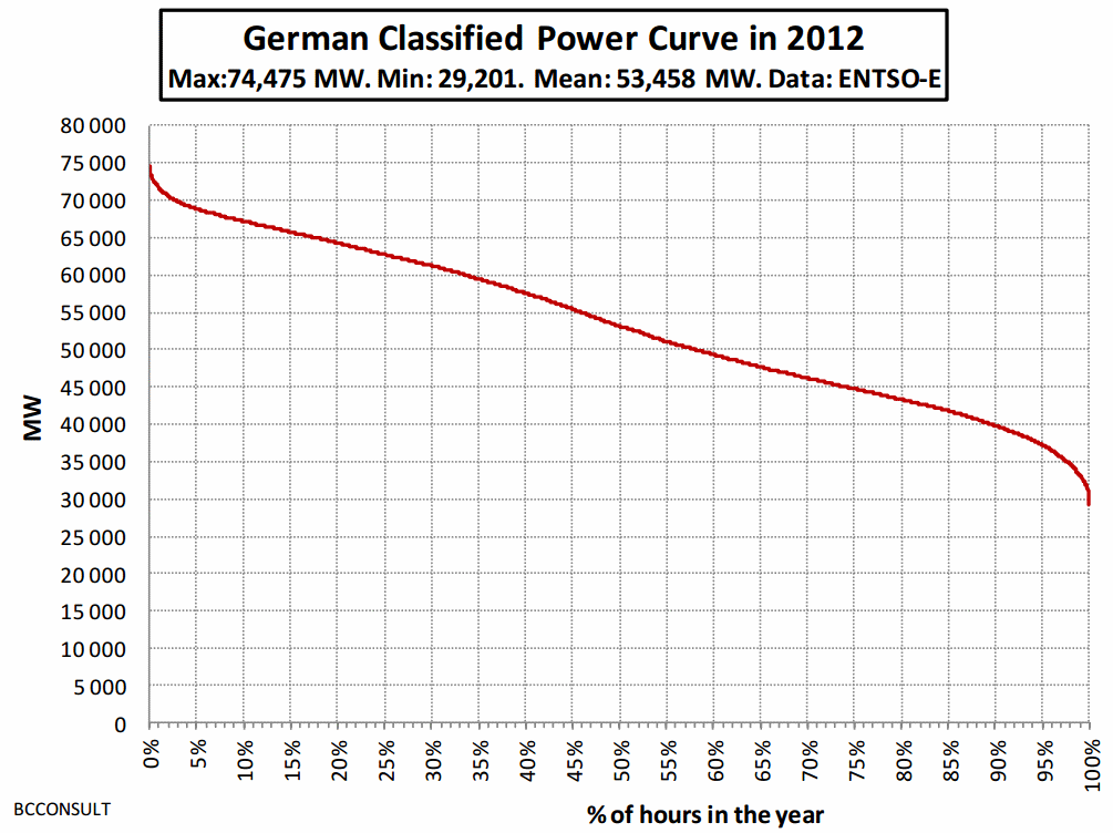 The frequency of German power demand over the course of 2012. We see that demand peaks just below 75 GW but is generally below 70 GW. At the other end, it seldom drops below 30 GW and is generally above 40 GW. Around 88 percent of the time, German power plants thus have to serve demand ranging from 40-70 GW. But the Network Agency does not provide us with this information; the chart is from French energy expert Bernard Chabot.