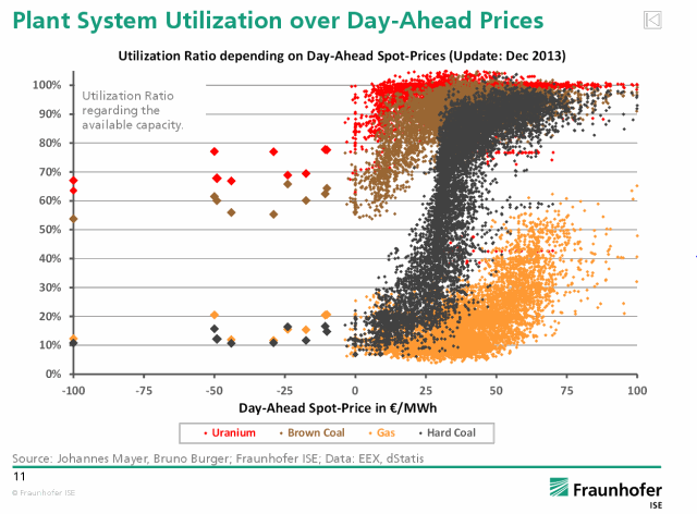 Plant System Utilization over Day-Ahead Prices