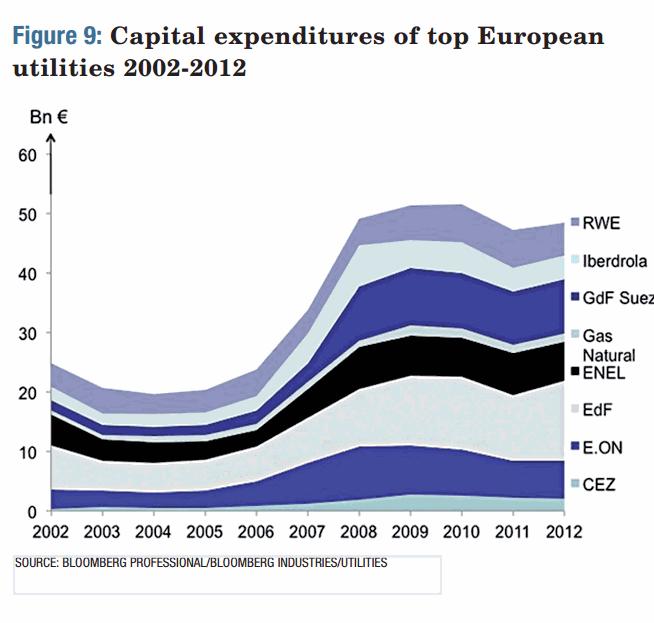 Capital Expenditures of top European Utilities 2002-2012