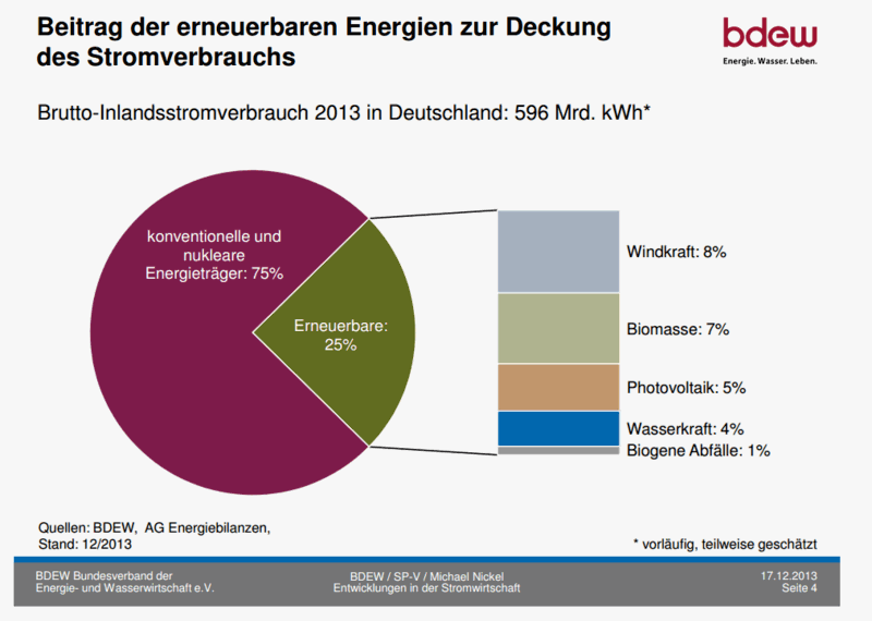 Renewables in German Power Mix 2012