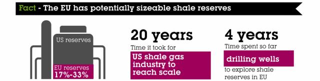 EU's shale reserves