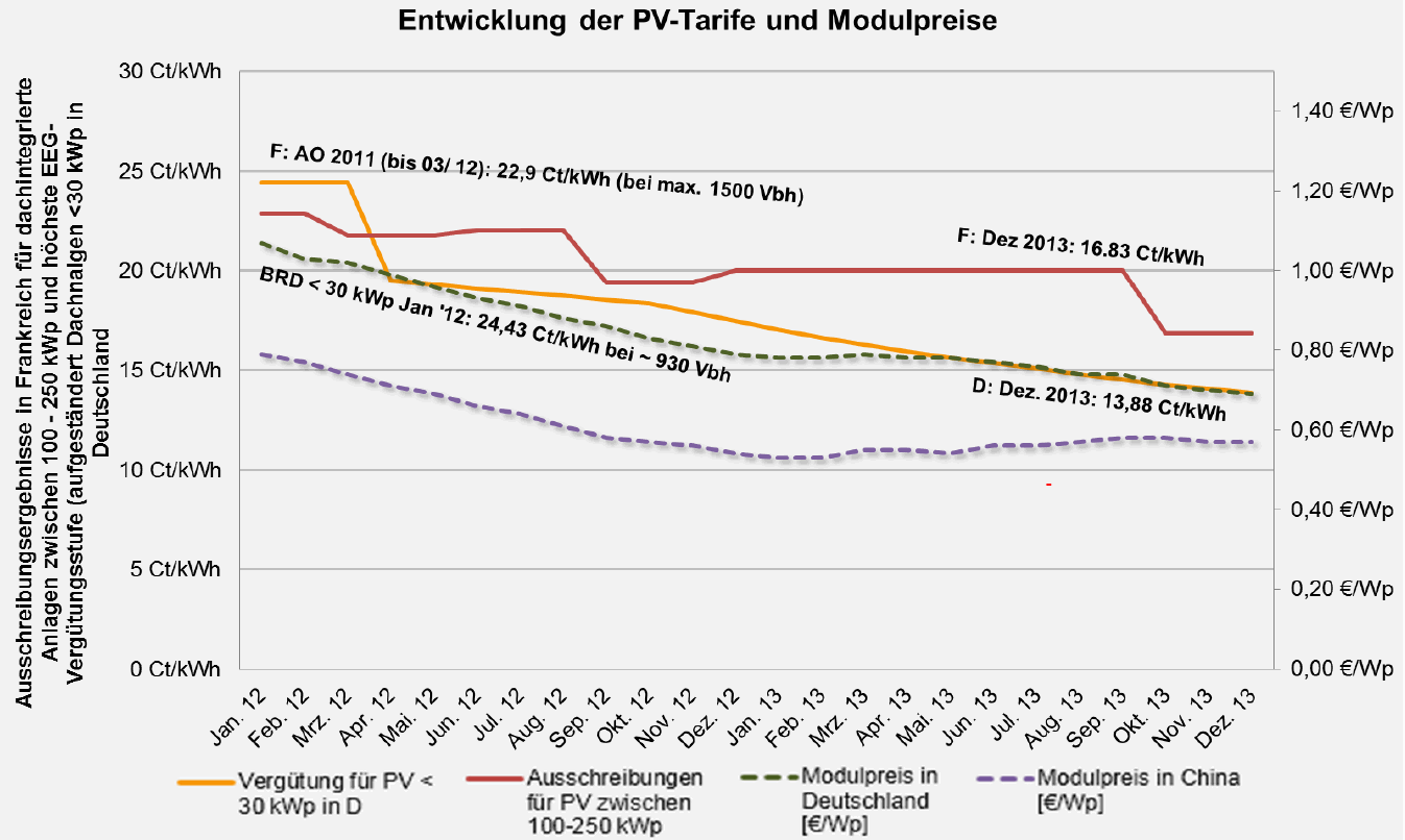Comparison of PV Price Development in France and Germany