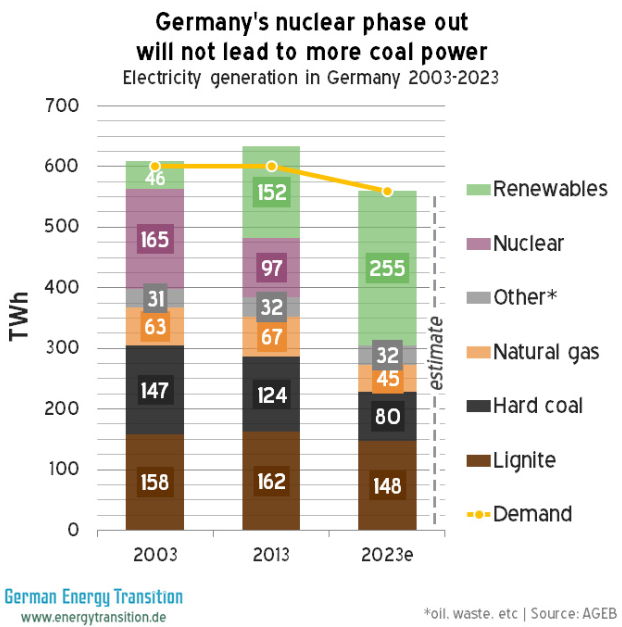 Germany's nuclear phase out will no lead to more coal power