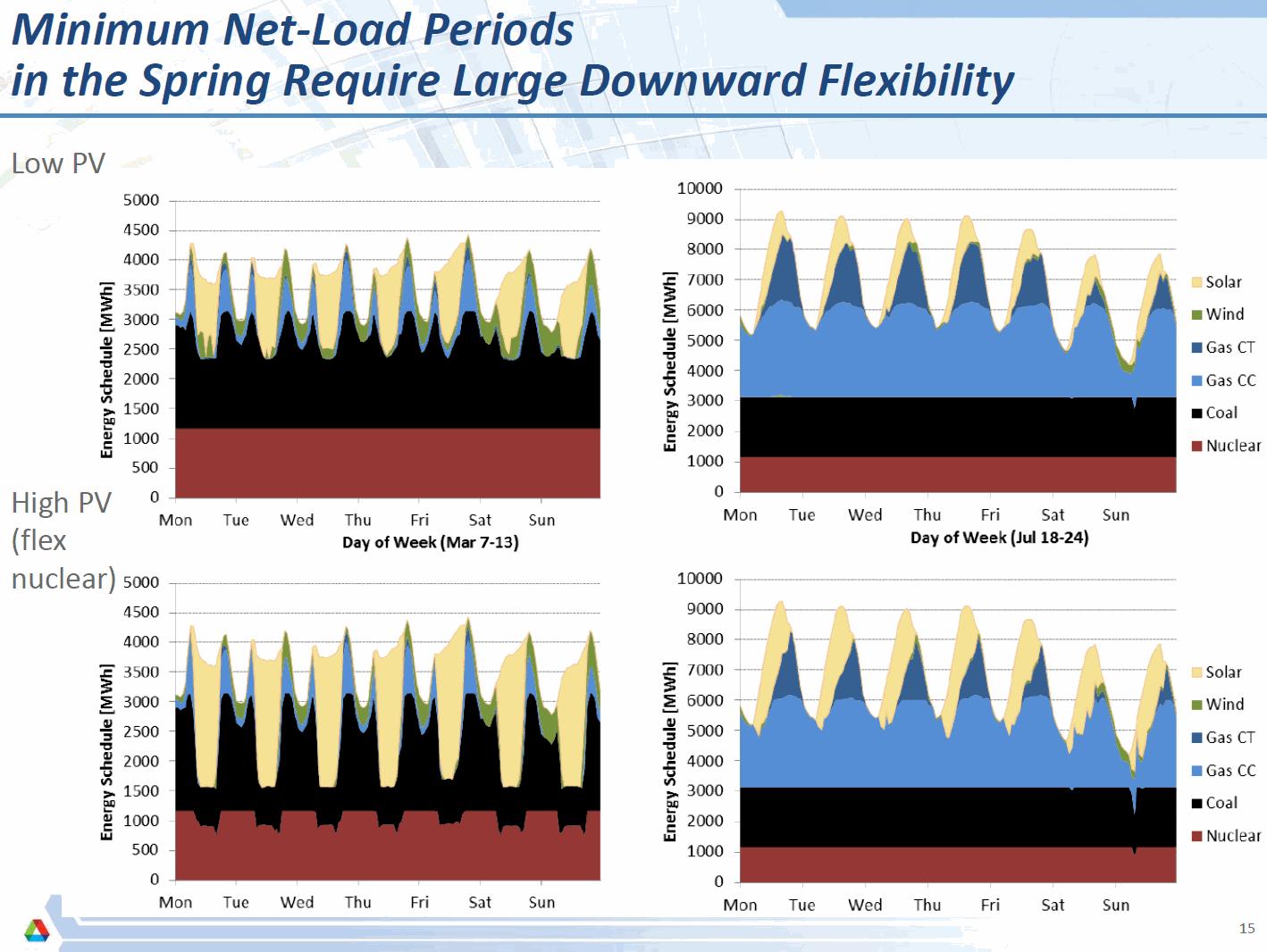 Power Curves different scenarios