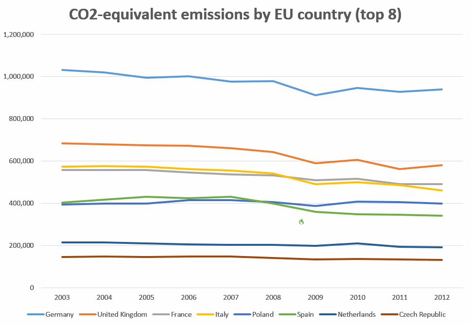 CO2 Emissions by European Countries
