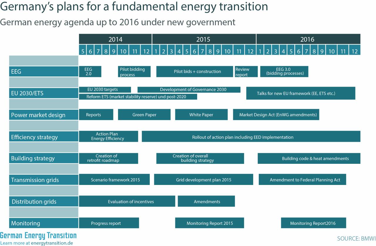 Germany's Energy Roadmap until 2016