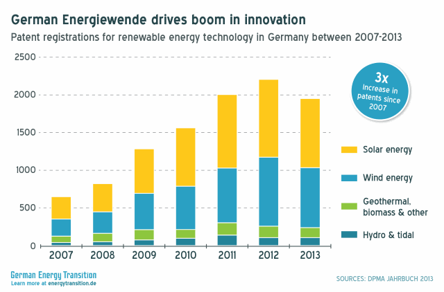 Renewable Energy Patent Registrations more than tripled between 2007-2013