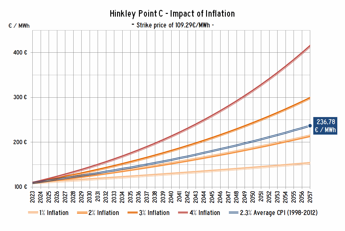 Hinkley Point C - Impact of Inflation