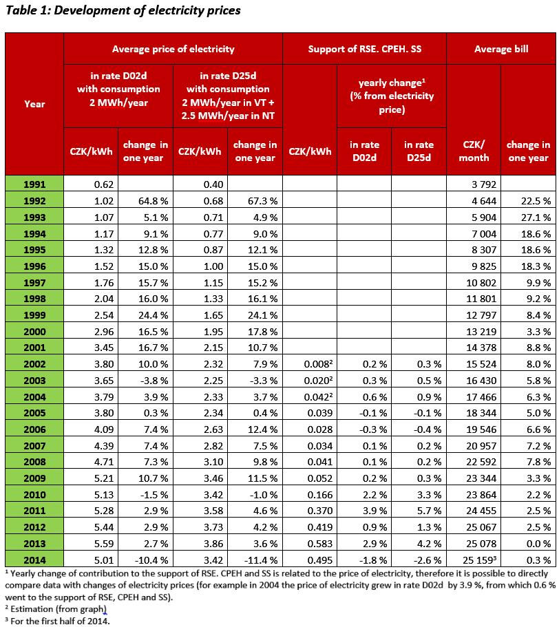 Czech Power Prices