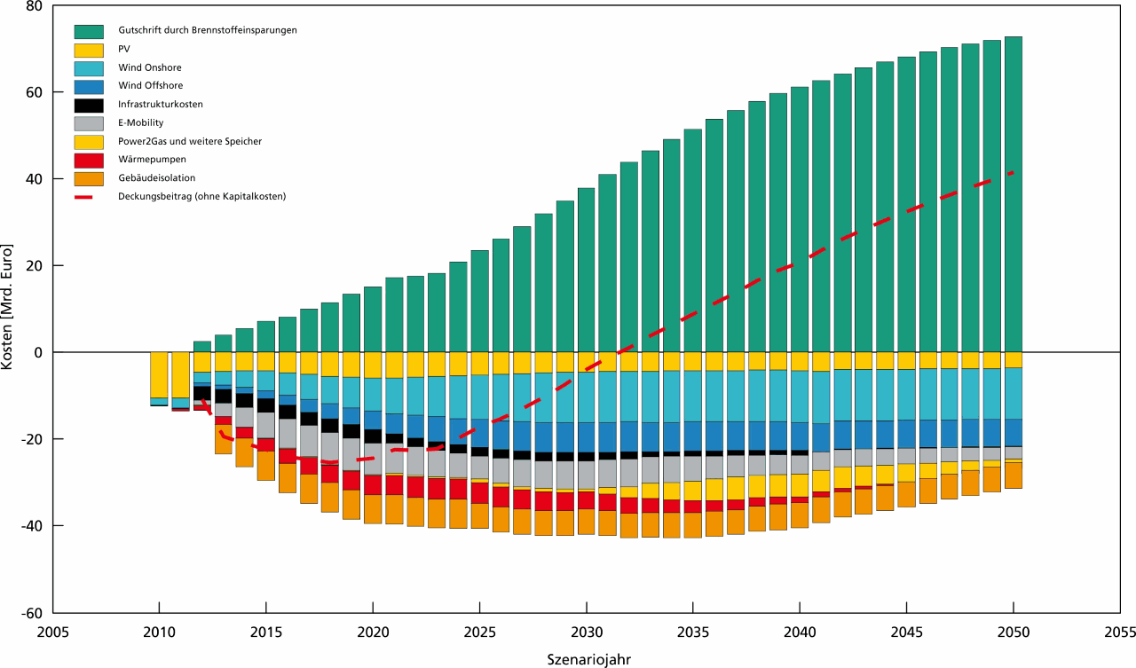 Energiewende-related expenditures and savings