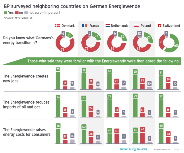 European opinions on Energiewende