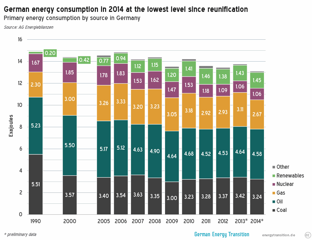 German Primary Energy Consumption 2014