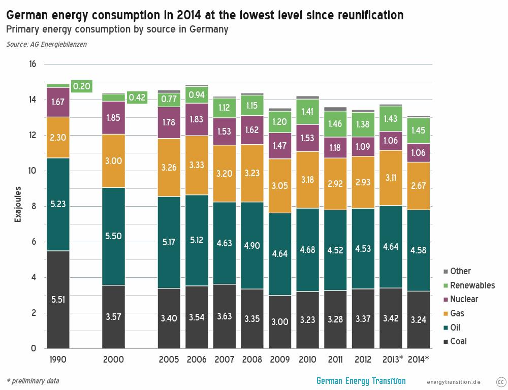 German Primary Energy Consumption 2014