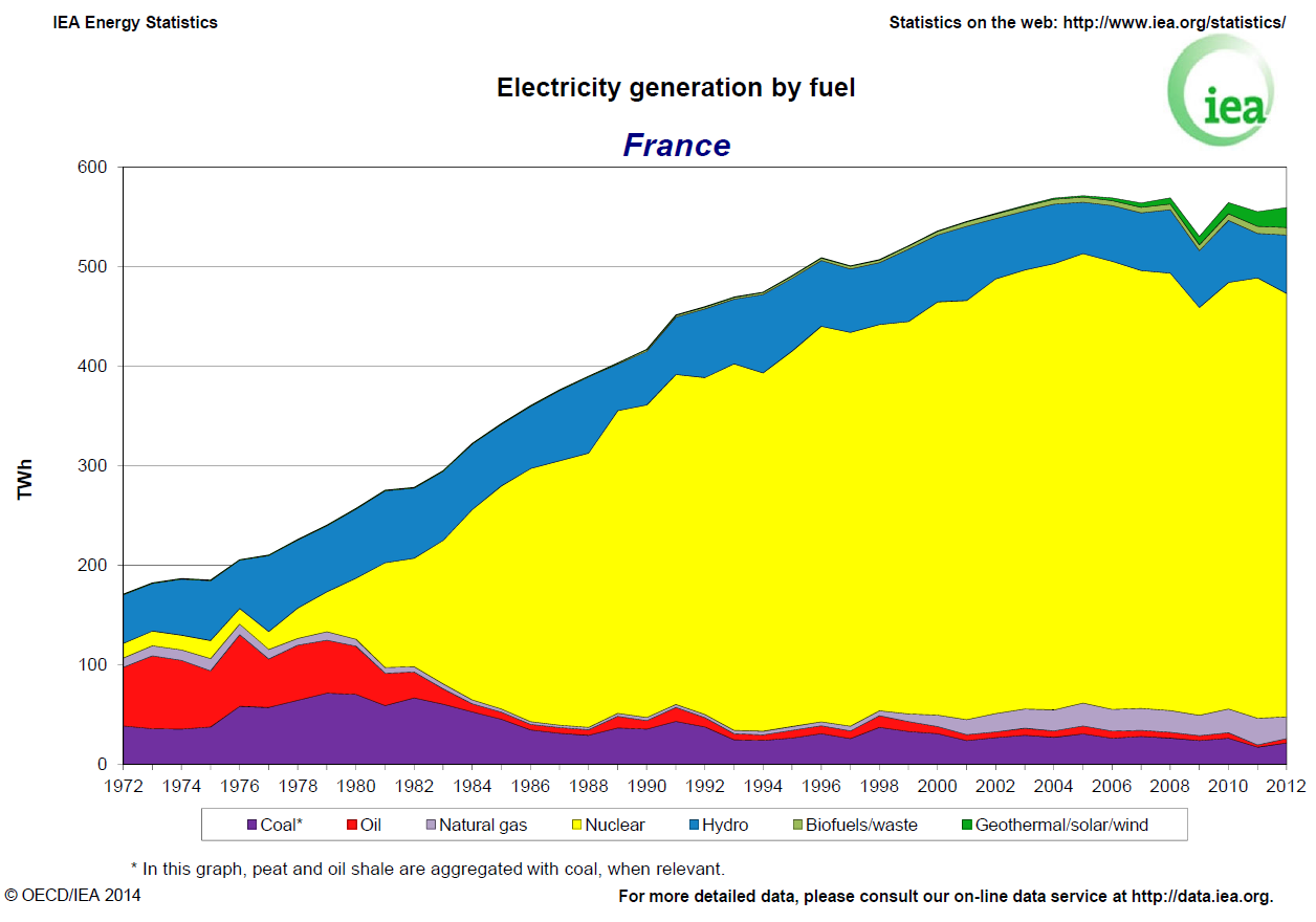 Electricity generation by fuel source in France