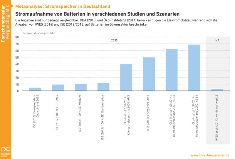Comparison: Storage capacity of batteries in different scenarios