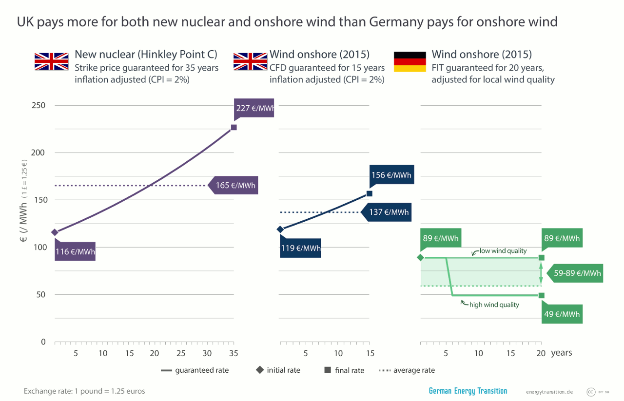 UK Wind and Nuclear Power Prices vs Germany Wind Power Prices