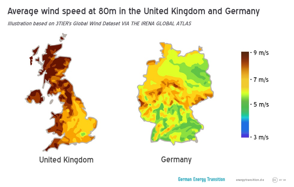 Average Wind Speed UK vs. Germany
