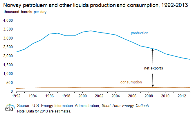 Norway Petroleum Production and Consumption