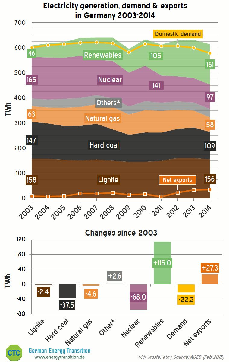 Electricity generation, demand & exports in Germany 2003-2014