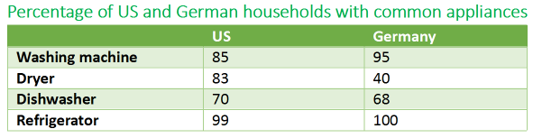 Comparison of percentage with household appliance in Germany and the US