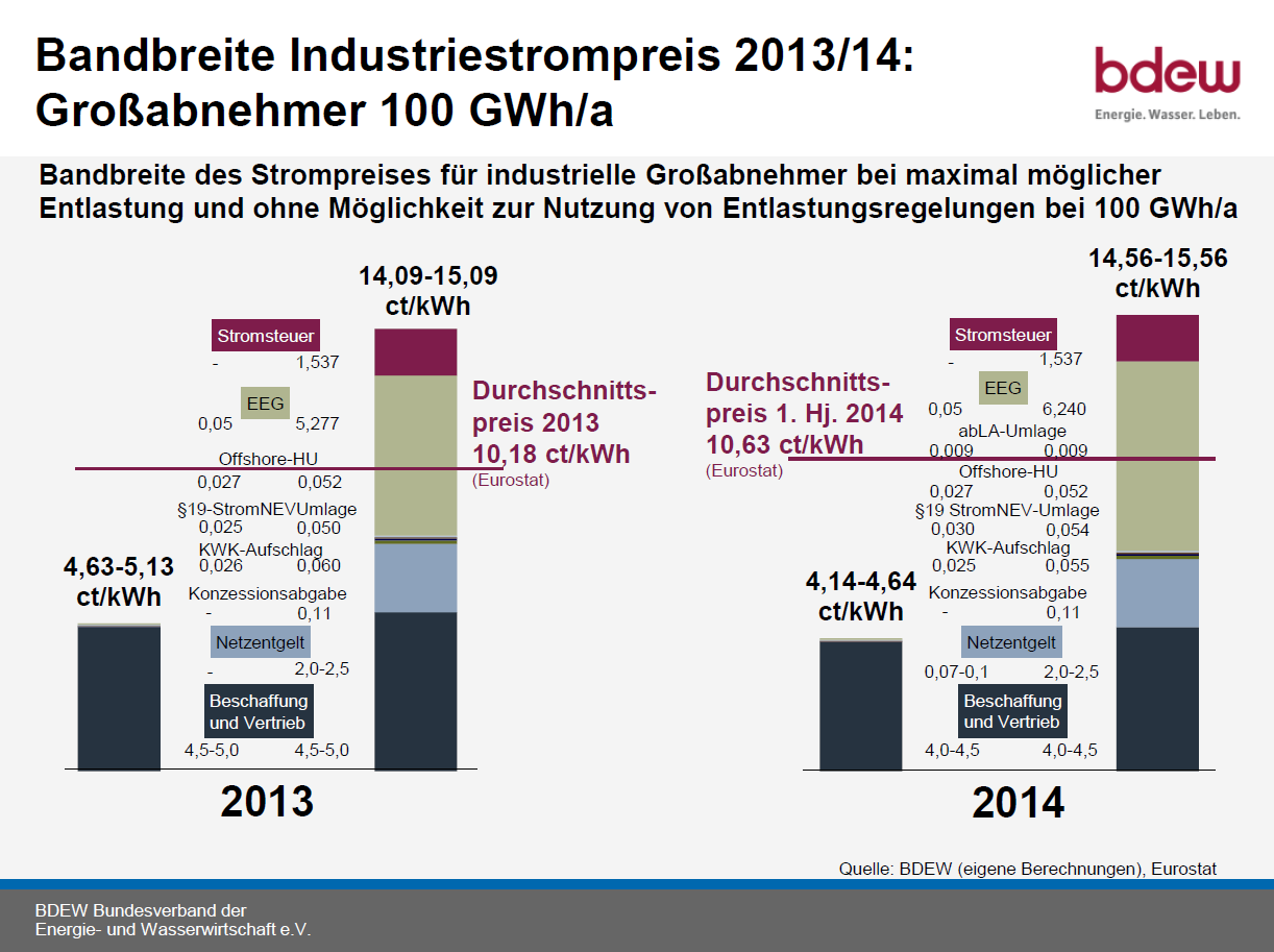 Industrial Power Prices in Germany