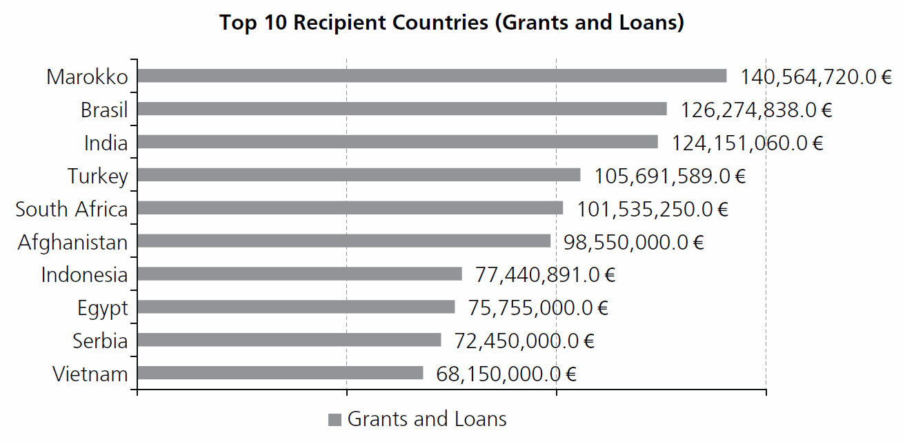 Recipients of German Climate Funding