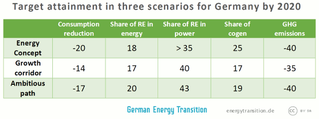 Climate target attainment in three scenarios for Germany in 2020