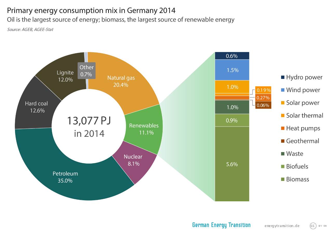 Primary energy consumption mix in Germany (2014)