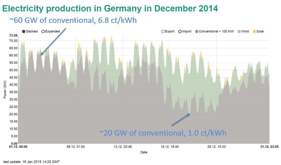Electricity Production in Germany in December 2014