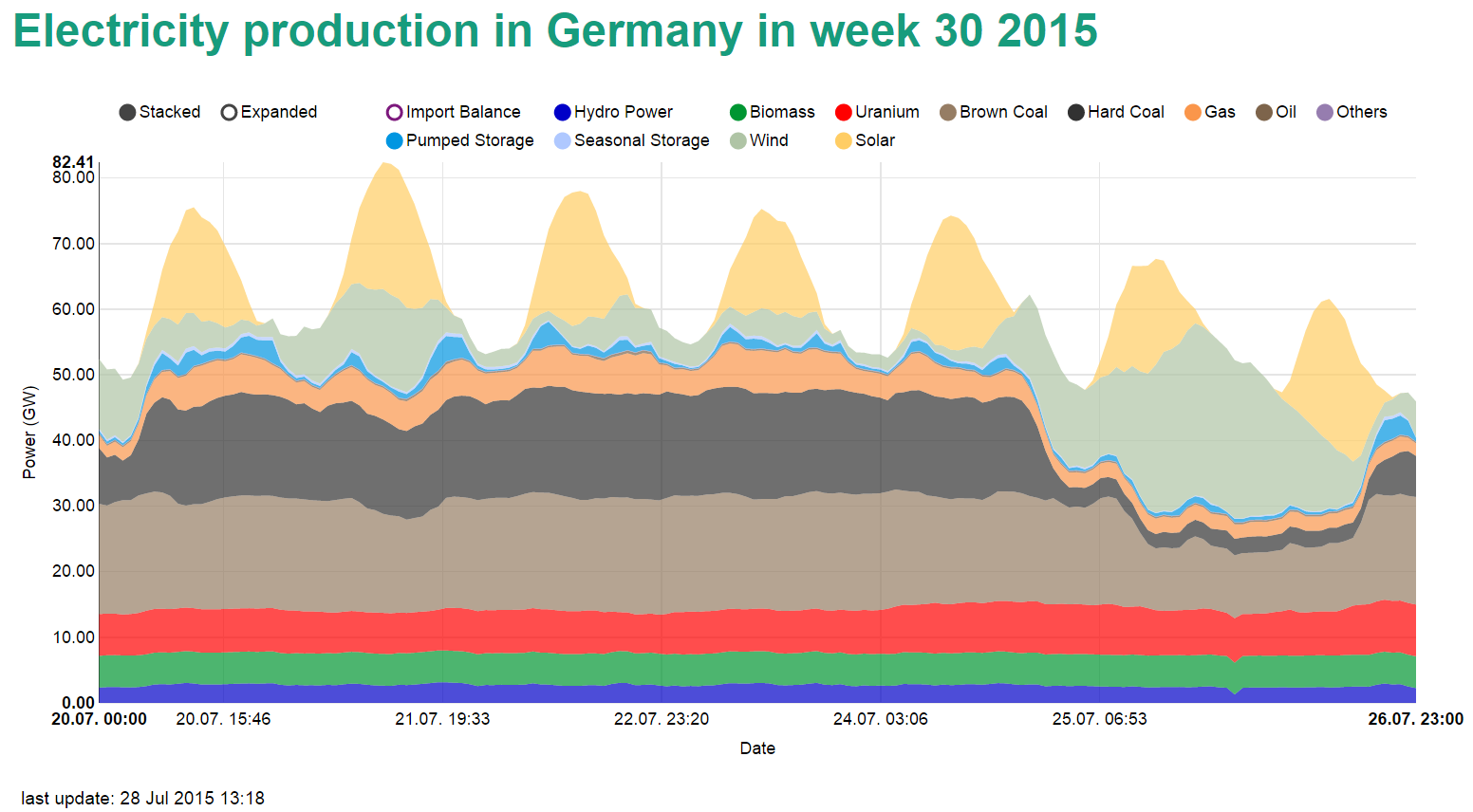 Power production in week 30 of 2015 in Germany