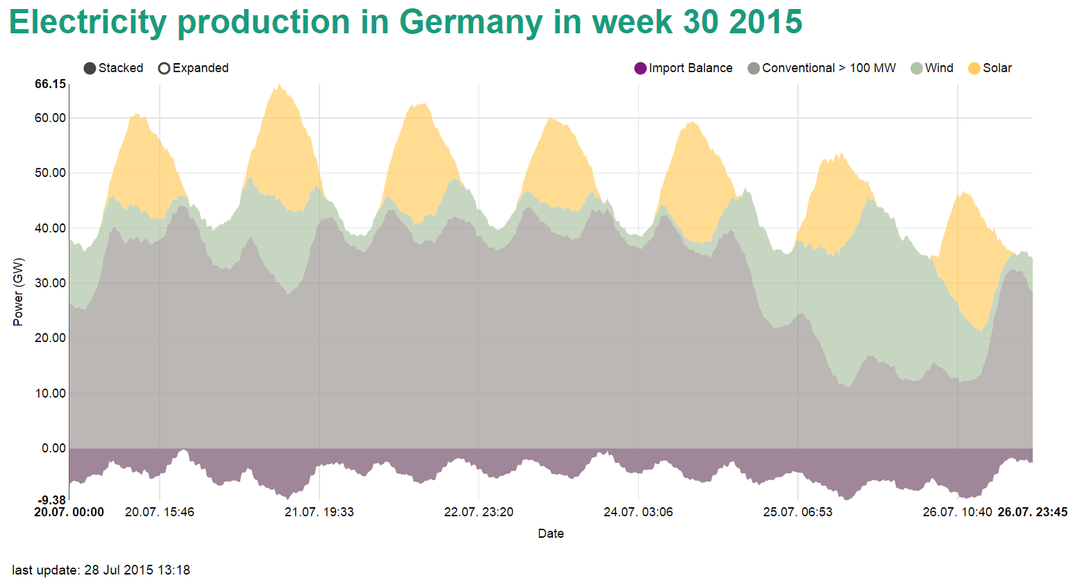 Renewable power production in Week 30 2015