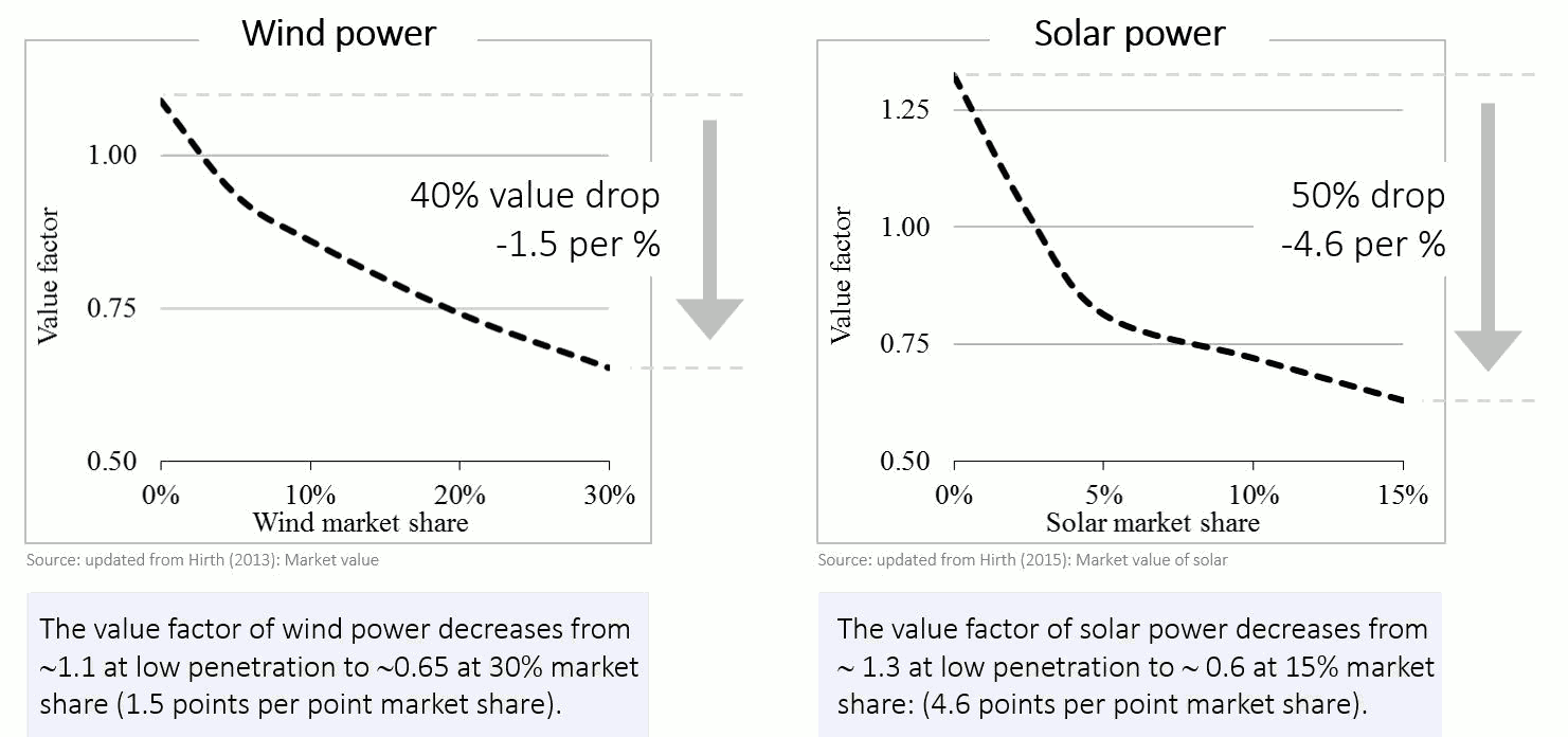 Value Factor of Wind and Solar Power